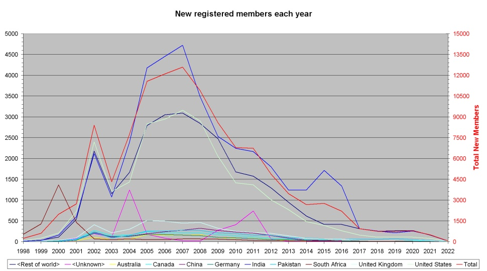 New registered members each year per country