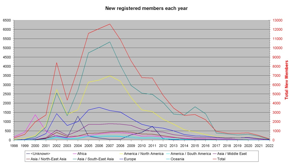 New registered members each year per continent